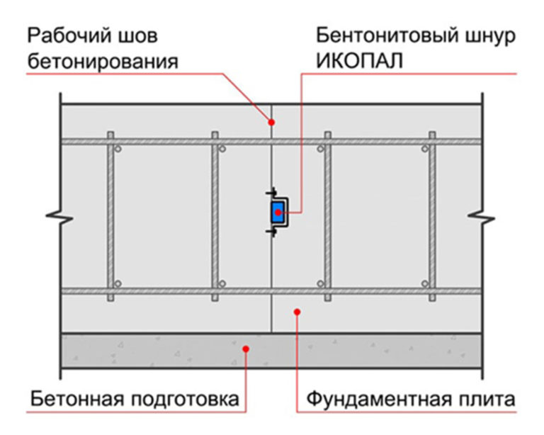 bentonitovyj_shnur_constr_1